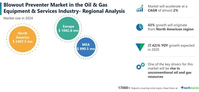 Technavio has announced its latest market research report titled Blowout Preventer Market by Type, Location, and Geography - Forecast and Analysis 2020-2024