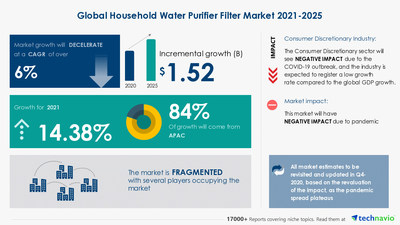 Technavio has announced its latest market research report titled Household Water Purifier Filter Market by Technology, Distribution Channel, and Geography - Forecast and Analysis 2021-2025