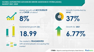 Attractive Opportunities in Automotive Advanced Driver Assistance System Market by Application, Technology, and Geography - Forecast and Analysis 2021-2025