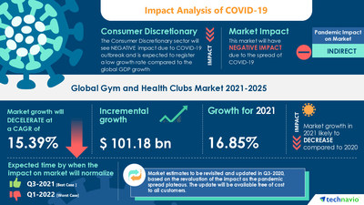 Technavio has announced its latest market research report titled Gym and Health Clubs Market by Service and Geography - Forecast and Analysis 2021-2025