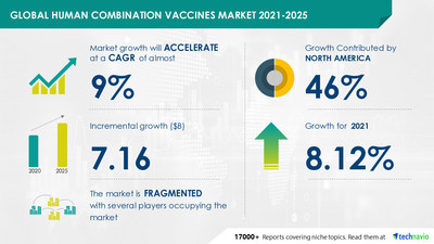 Attractive Opportunities in Human Combination Vaccines Market by Type and Geography - Forecast and Analysis 2021-2025