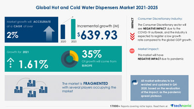 Attractive Opportunities in Hot and Cold Water Dispensers Market by Product, End-user, and Geography - Forecast and Analysis 2021-2025