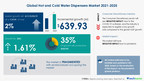 Over $ 639 Mn growth in Hot and Cold Water Dispensers Market 2021-2025 | Rising Demand for Water Dispensers to Boost Growth | 17,000+ Technavio Research Reports