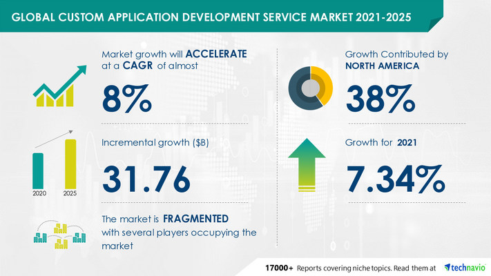 Attractive Opportunities in Custom Application Development Service Market by Deployment and Geography - Forecast and Analysis 2021-2025