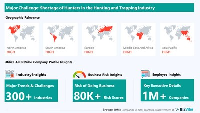 Snapshot of key challenge impacting BizVibe's hunting and trapping industry group.