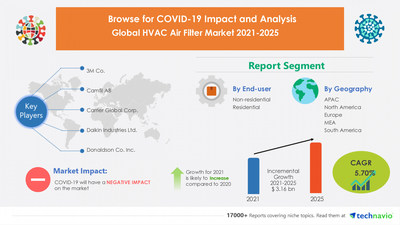 Attractive Opportunities in HVAC Air Filter Market by End-user and Geography - Forecast and Analysis 2021-2025