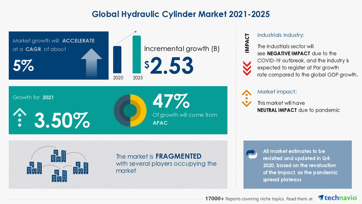 Attractive Opportunities in Hydraulic Cylinder Market by End-user and Geography - Forecast and Analysis 2021-2025