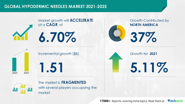 Attractive Opportunities in Hypodermic Needles Market by Product, End-user, and Geography - Forecast and Analysis 2021-2025