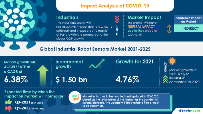 Attractive Opportunities in Industrial Robot Sensors Market by Product, Application, and Geography - Forecast and Analysis 2021-2025