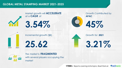 Attractive Opportunities in Metal Stamping Market by End-user and Geography - Forecast and Analysis 2021-2025